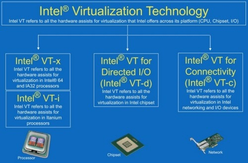 IMPROVING THE EFFICIENCY OF VIRTUALIZATION ENVIRONMENT FOR